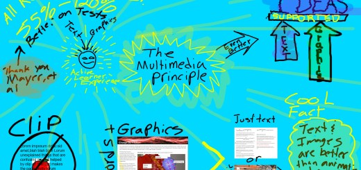 Sketchbook of The Multimedia Principle