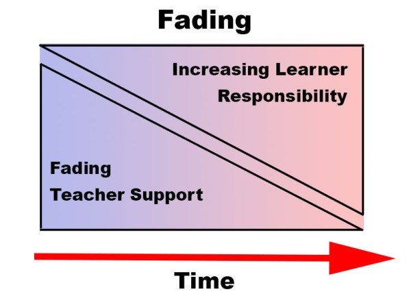 An image illustrating the concept of fading.