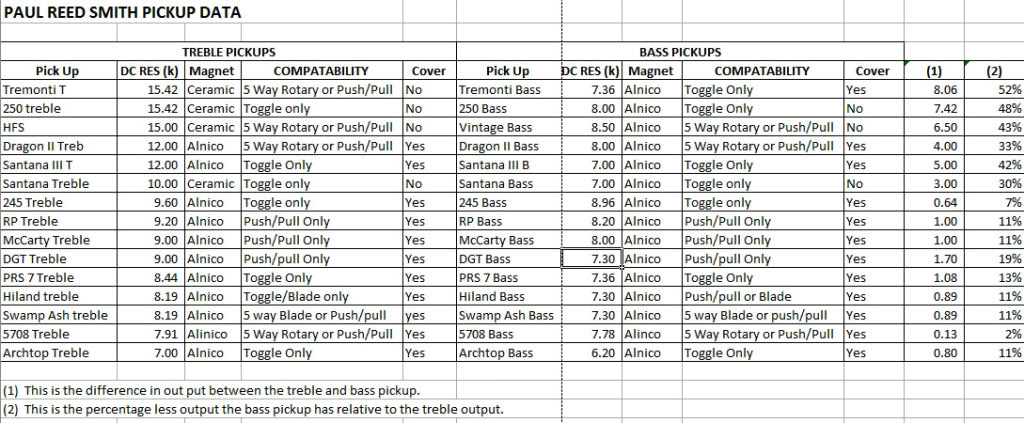 PRS pickup specs?resize\=665%2C275 prs 5 way switch wiring diagram rotary switch wiring diagram  at gsmx.co