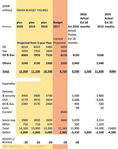Oman Budget 2017