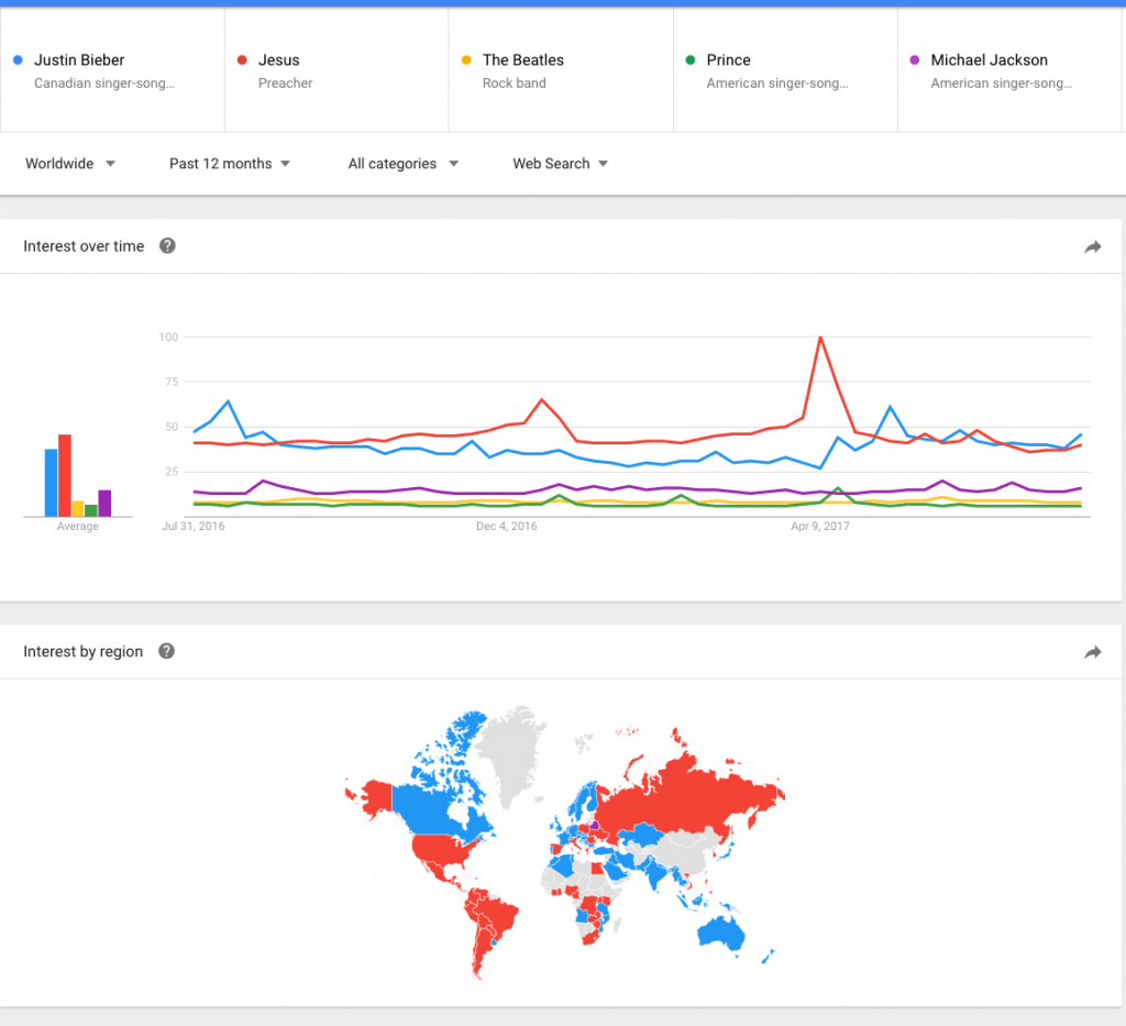 Google Trends Jesus vs The Beatles