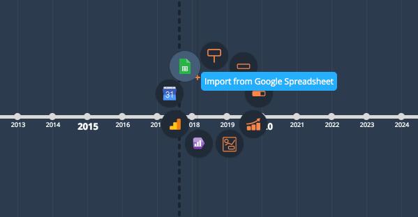 timeline contenuti