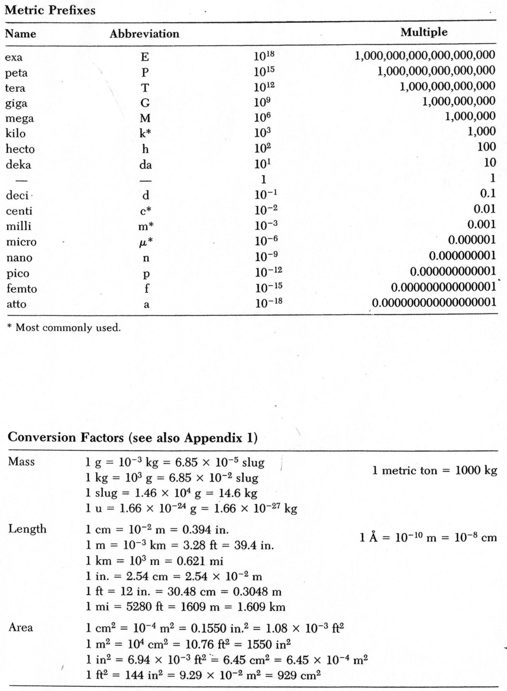 Conversion Table For Chemistry