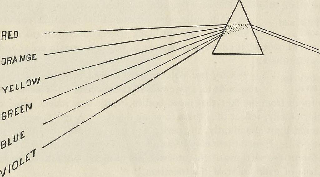 Prism diagram