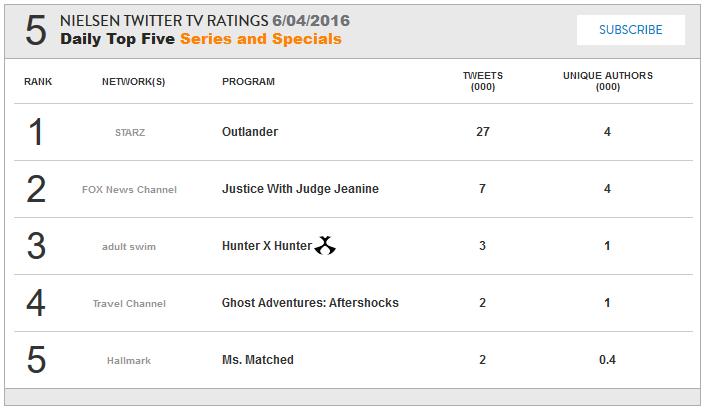 Nielsen Twitter TV Ratings for 06-04-16