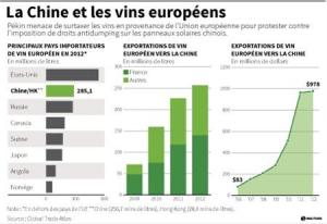 Rising Wine Tide: The middle graph shows the rising share of French wines (in dark green) exported to China.