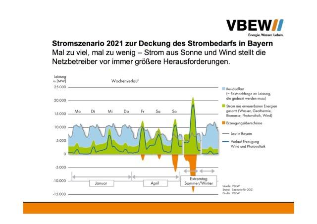 VBEW sieht in Leistungsspitzen aus Photovoltaik und Windenergie Herausforderung für Netzbetreiber.
