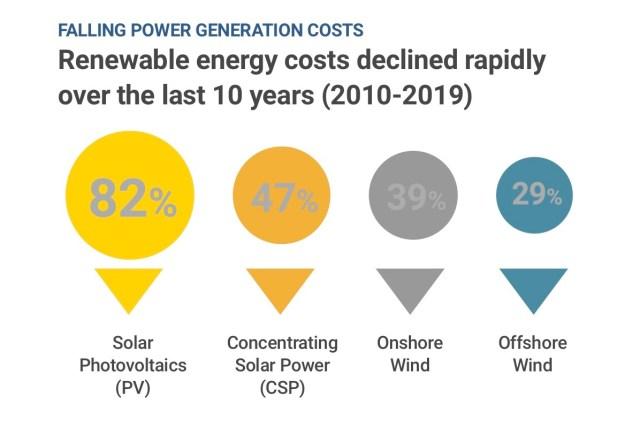 Kosten für Erneuerbare Energien fielen.