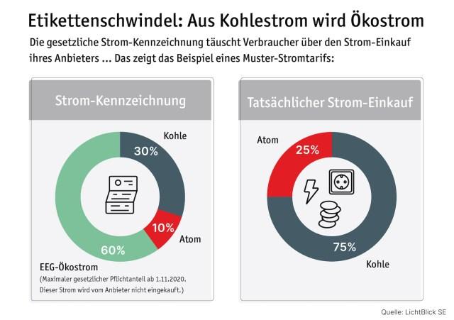 Greenwashing von Kohlestrom im Zug der geltenden Kennzeichnungspflicht.