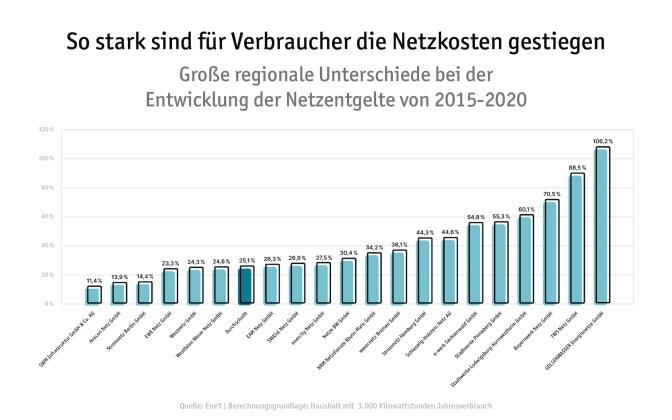 Netzkosten steigen