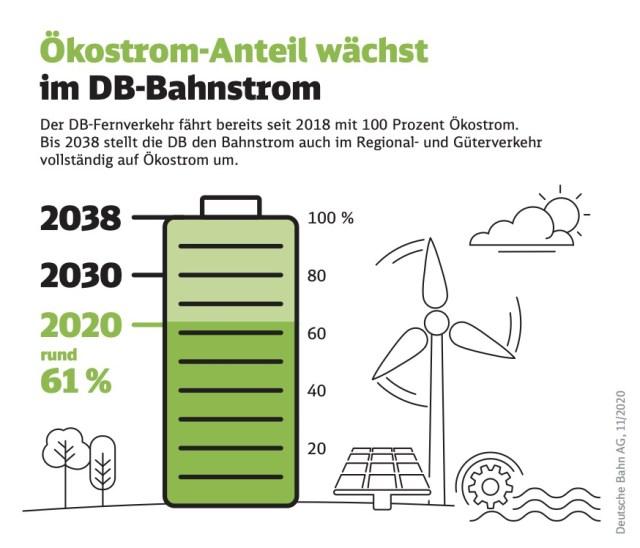 Windparks in Niedersachsen sollen Strom an die Deutsche Bahn liefern