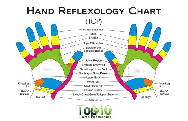 hand reflexology chart - top