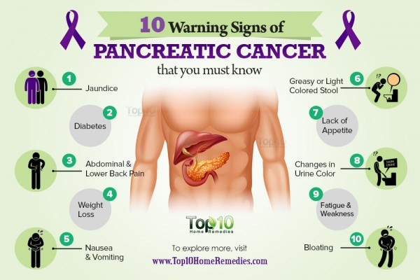 Permalink to Pancreatic Cancer Cause Diabetes