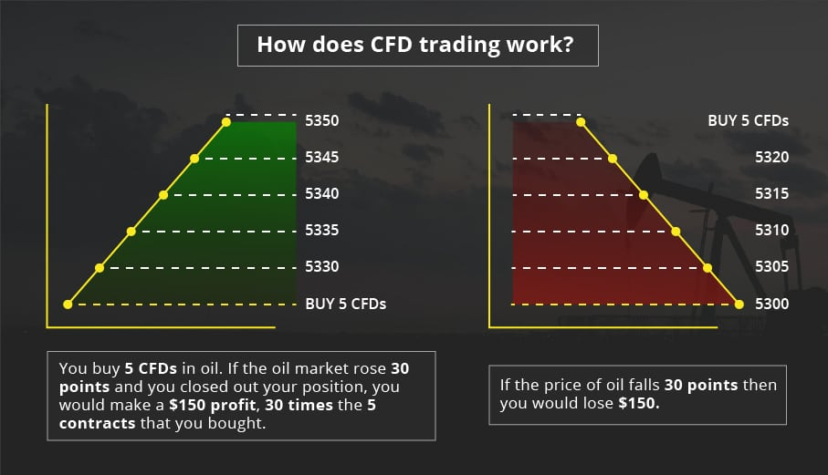 What is CFD means?