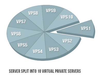 what-is-vps