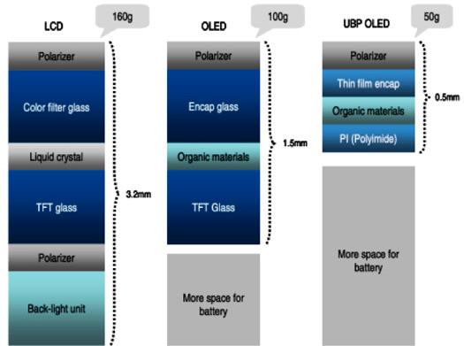 El Samsung Galaxy III contará con un nuevo material plástico en la pantalla