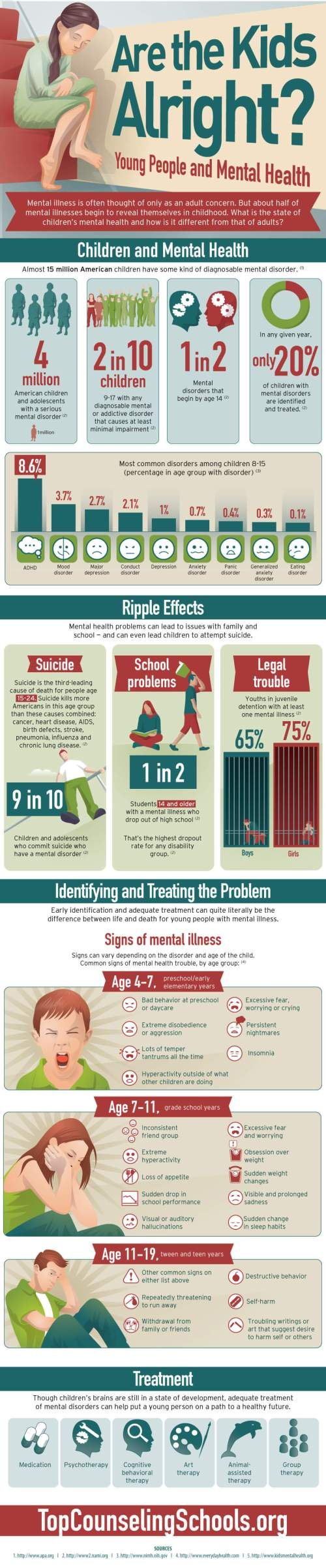Youth Counseling - Effects Of Childhood Trauma : Infographics