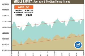 2020年4月休斯顿房产地产市场报告