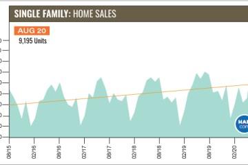 休斯顿房地产市场8月份再创佳绩,高端房销量同比飙升40%