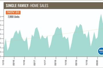 11月休斯顿房地产市场继续大放异彩