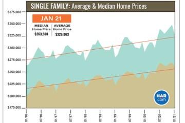 休斯顿房产市场2021年开启狂飙模式:豪宅销量飙升超70%,二手房均价上涨超15%