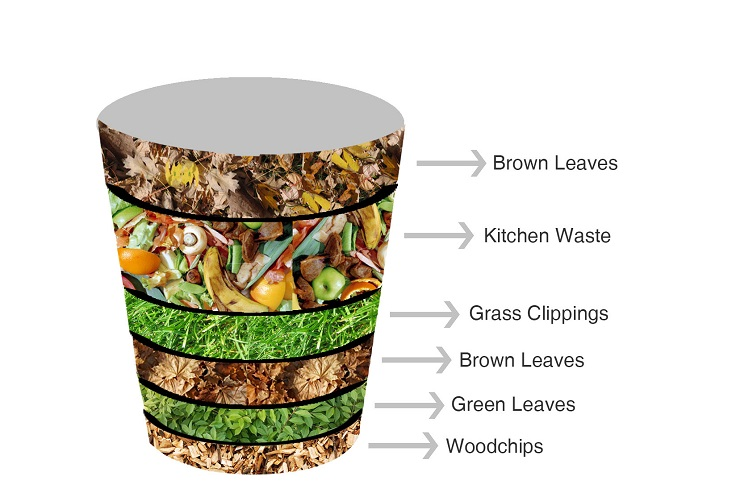 Image result for composting