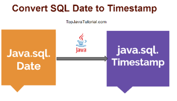 How to convert java util Date to java sql Date - Top Java