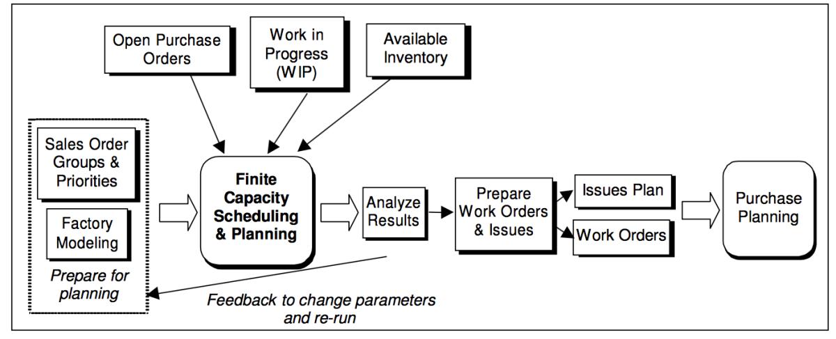 Finite Capacity Planning