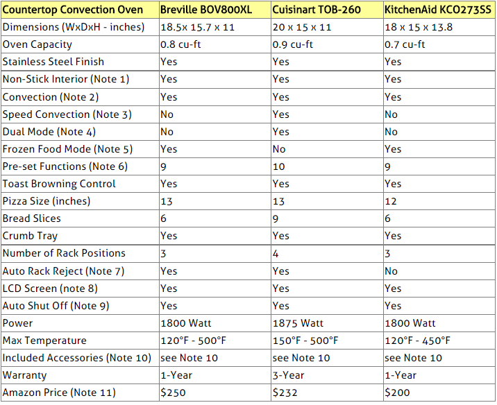 Compare Countertop Convection Toaster Ovens Breville Smart Oven BOV800XL Cuisinart Chefs TOB