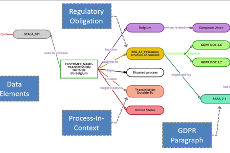 Gdpr data flow diagram example 4k pictures 4k pictures full hq data flow diagram examples and templates lucidchart dfd model template data flow diagram data flow diagram level incredible gdpr for developers data data ccuart Images