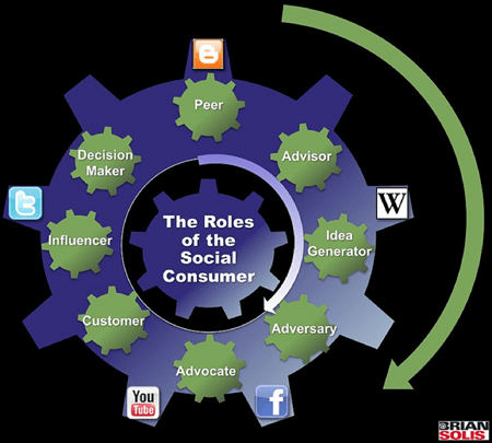 The Roles of the Social Consumer