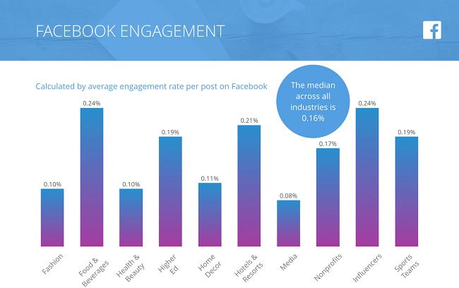Facebook Engagement Benchmark 2018