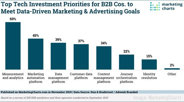 2019 November 8 MarketingCharts Chart