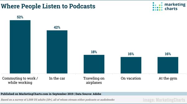 2019 September 20 MarketingCharts Chart