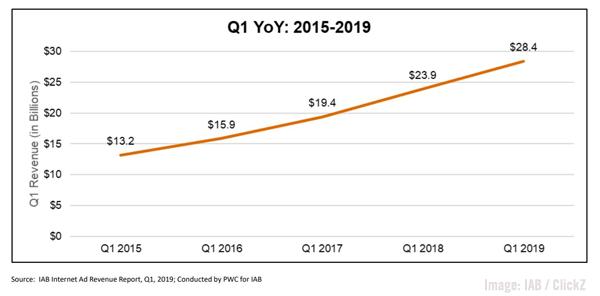 IAB 2019 Q1 Ad Spend Chart Image