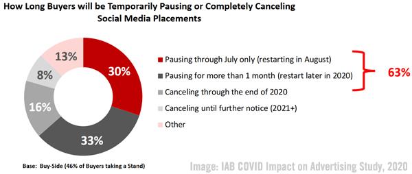 2020 September 11 IAB Chart