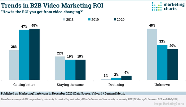 Graphique MarketingCharts du 1er janvier 2021