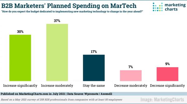 2021 July 16 MarketingCharts Chart