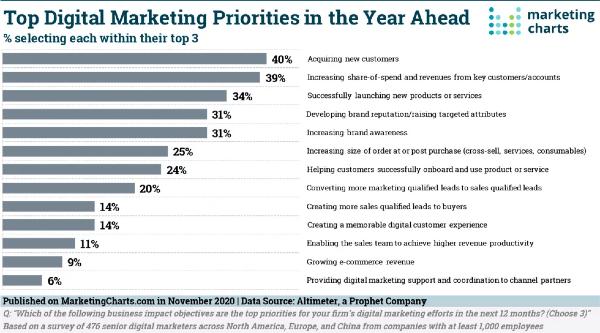 Digital Marketing Priorities 2020