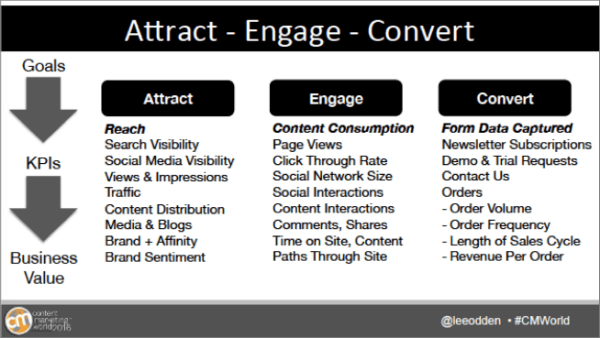 attract-engage-convert-content-model