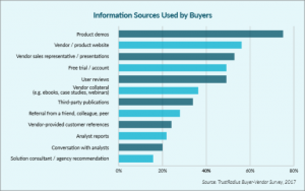 B2B Buying Disconnect - Information Source