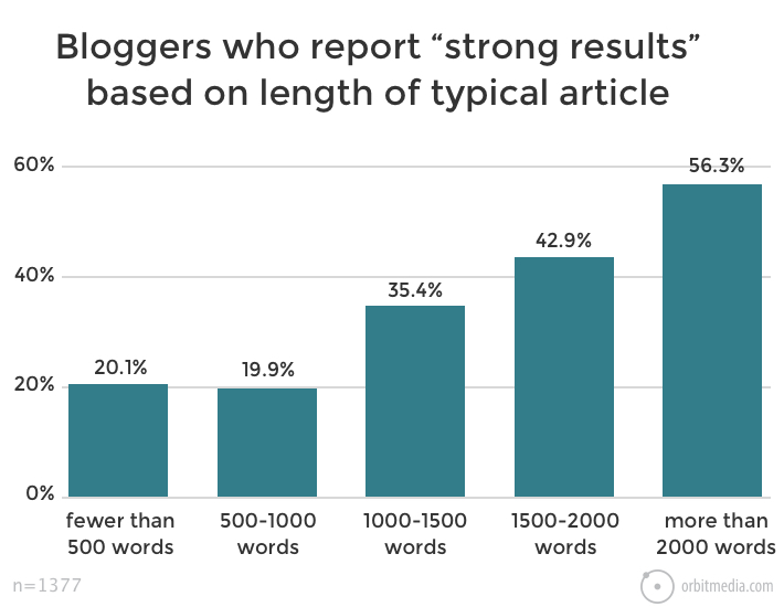 Average Length of Long-Form Content