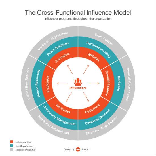 cross functional influencer marketing Traackr