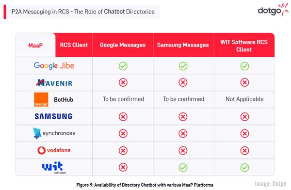 DotGo Chart