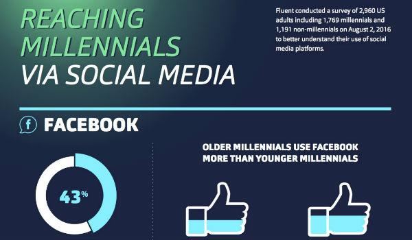 Fluent-Millennial-Social-Media-Use-Infographic