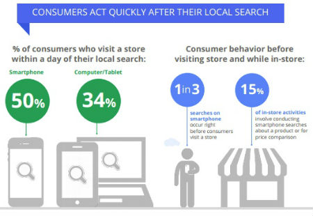 Google In-Store Behavior