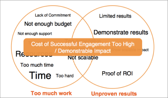 influencer-marketing-not-successful