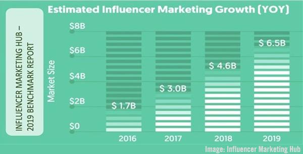 Influencer Marketing Hub Growth Chart