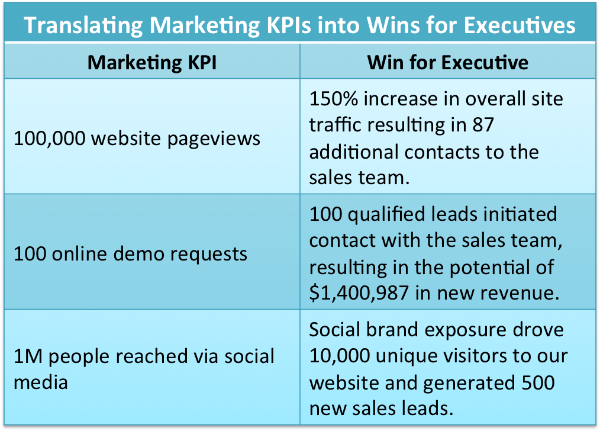 Marketing KPIs Wins for Executives