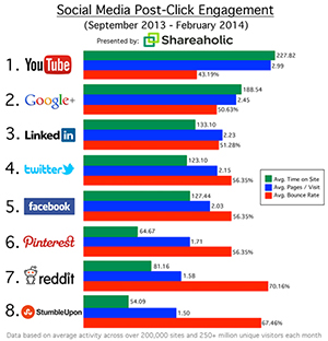 Most Engaged Social Networks